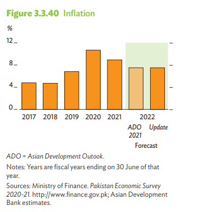 ADB projects Pakistans GDP to rise by 4% in fiscal year 2022