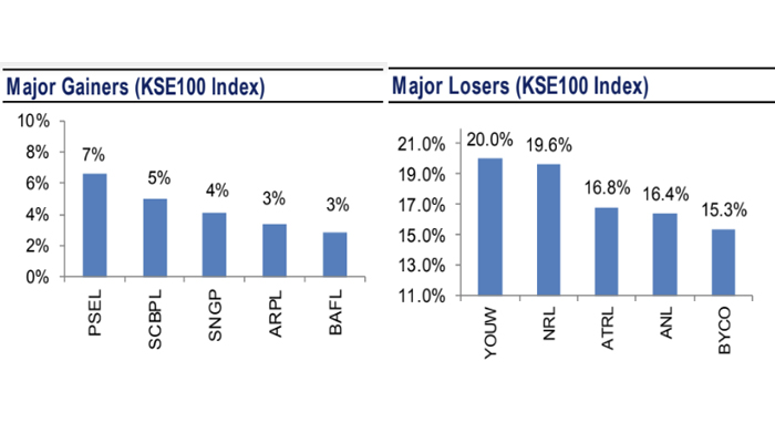 Major gainers and losers at PSX during the rollover week. — AHL