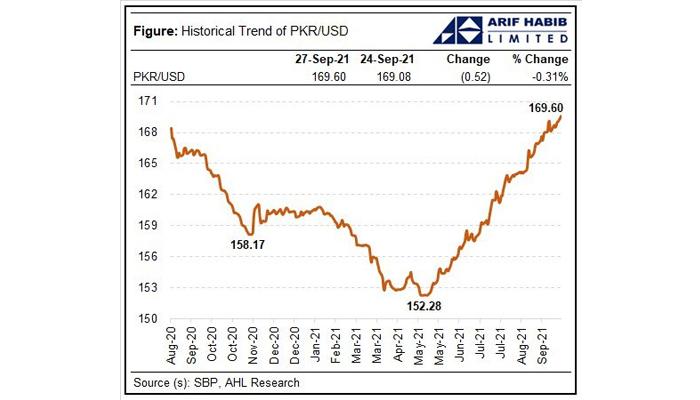 Rupee-dollar parity curve. — Twitter/@ArifHabibLtd