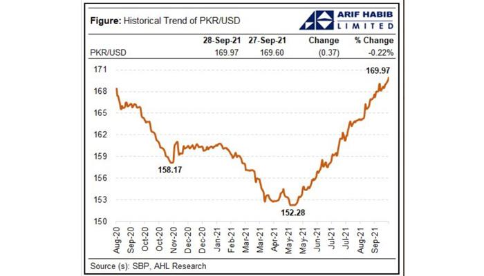 Rupee-dollar parity curve. —Twitter/@ArifHabibLtd