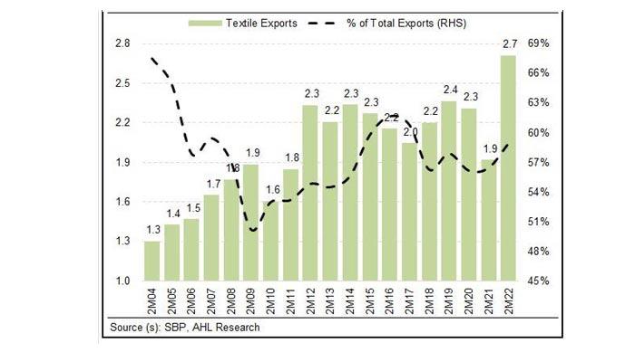 Historic trends of textile exports. — AHL/SBP