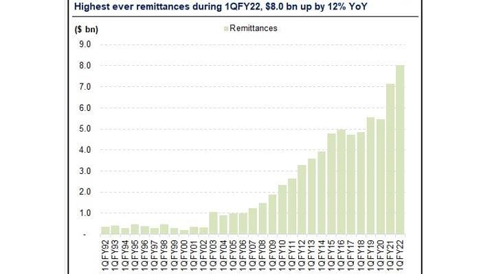 Quarterly remittances data. — SBP/AHL