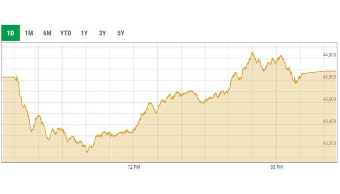 Benchmark KSE-100 index intra-day curve. — PSX data portal