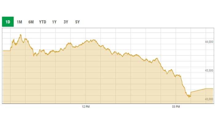 Benchmark KSE-100 index trading curve. — PSX data portal