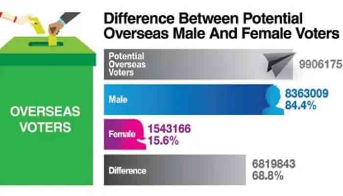 More than 1.5mn overseas women voters can change political scenario in 11 cities
