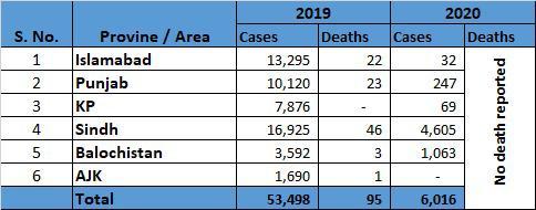 34 dead as dengue cases in Pakistan cross 15,000